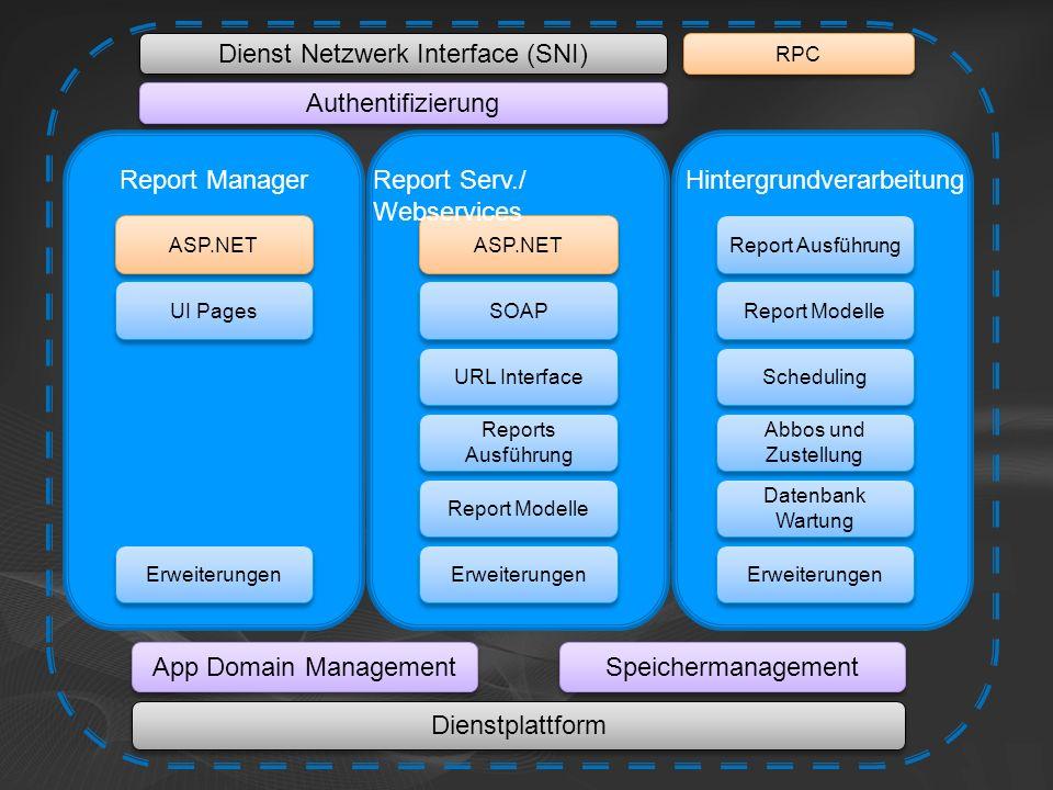 Dienst Netzwerk Interface (SNI)