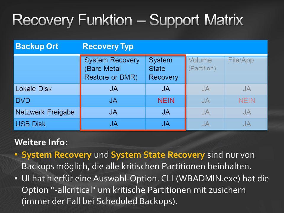 Recovery Funktion – Support Matrix