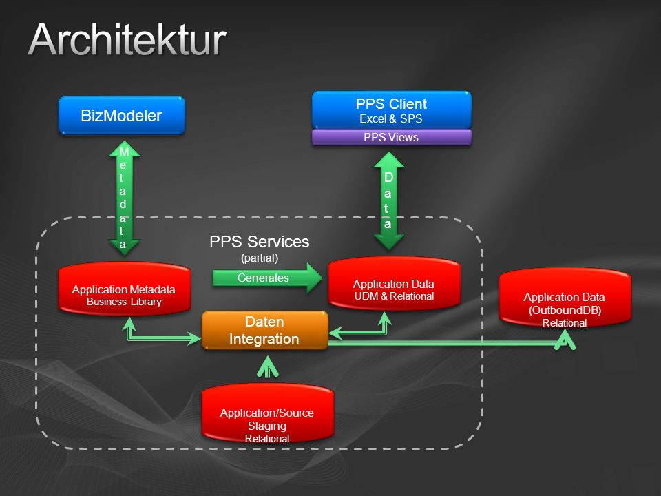 Architektur BizModeler PPS Services PPS Client Daten Integration Data