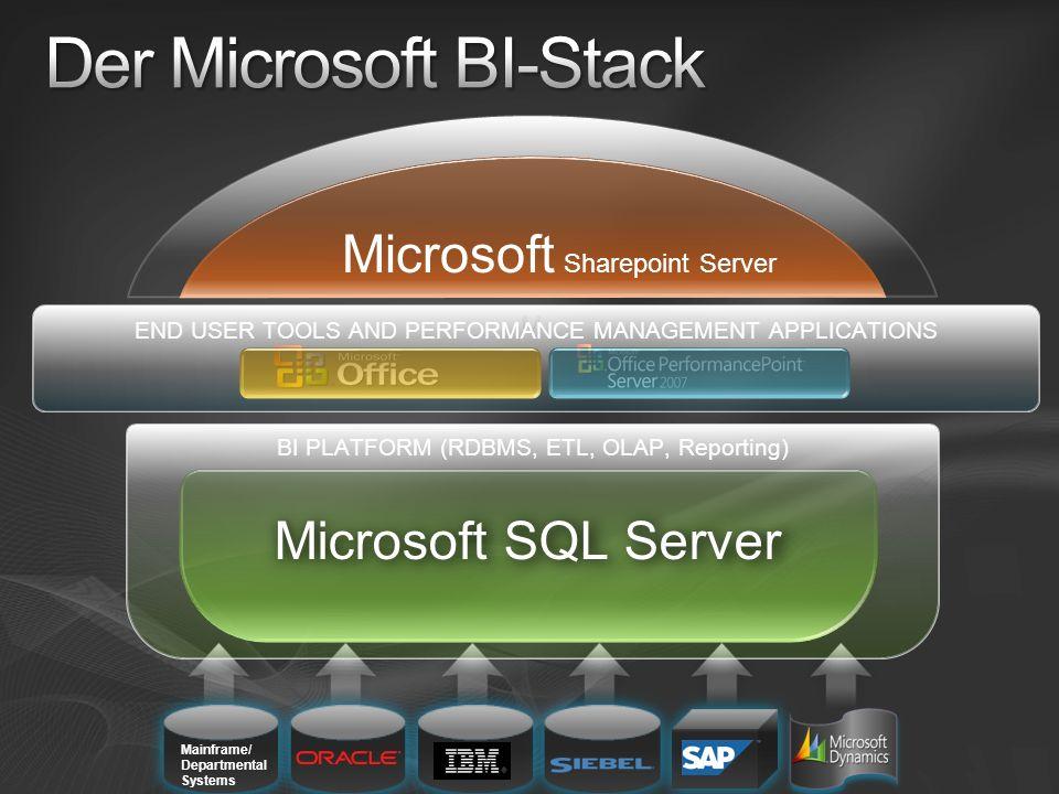 Der Microsoft BI-Stack