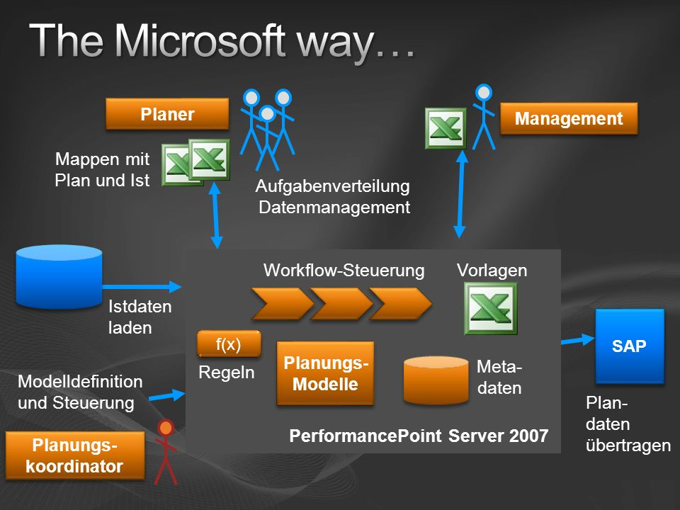 The Microsoft way… Management Mappen mit Plan und Ist Planer