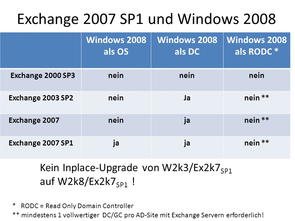 Exchange 2007 SP1 und Windows 2008