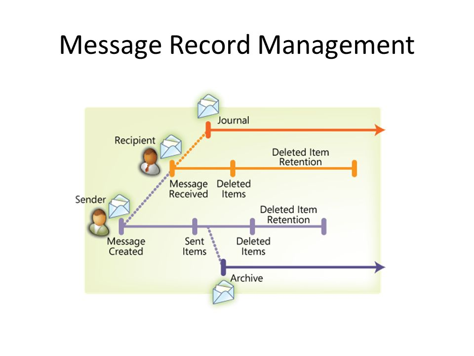 Message Record Management