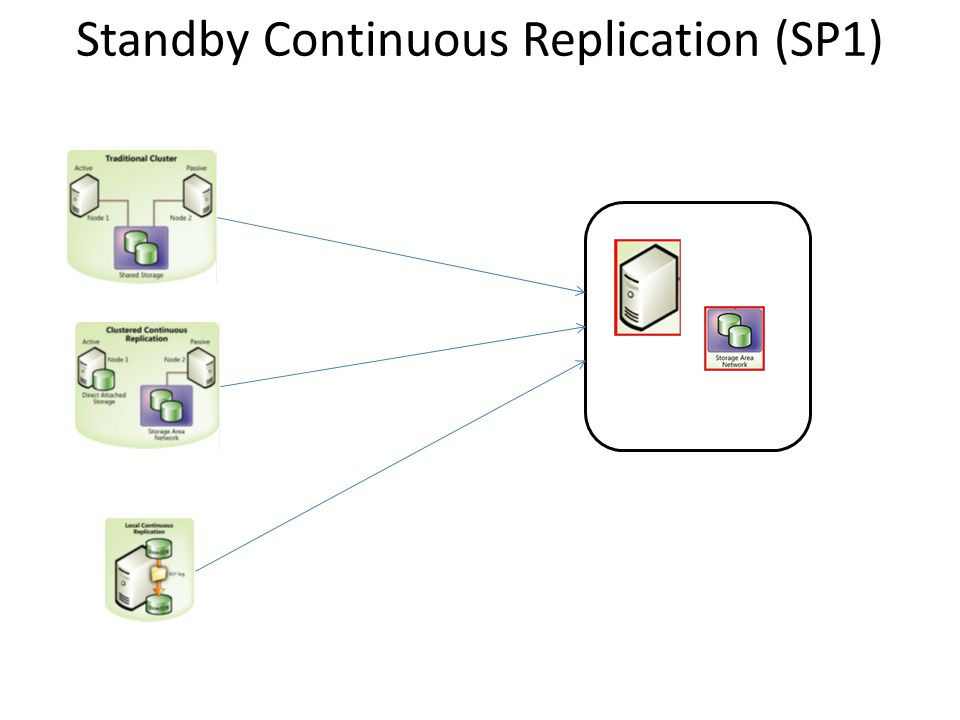 Standby Continuous Replication (SP1)