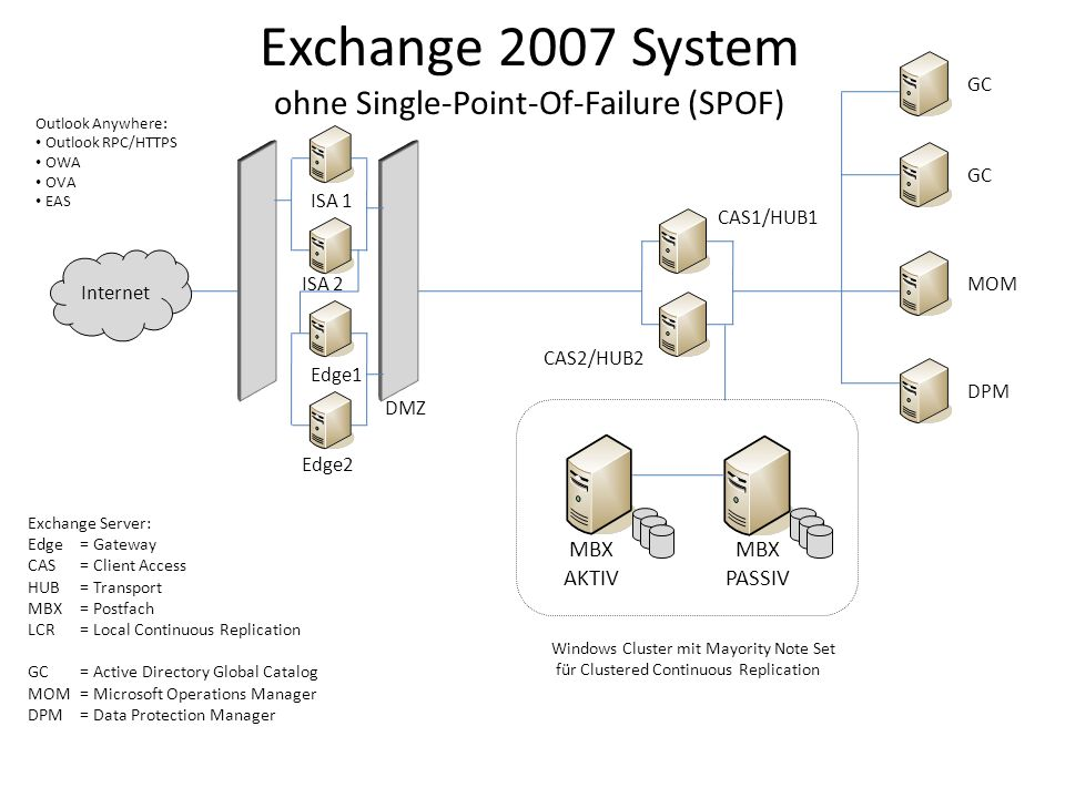 Exchange 2007 System ohne Single-Point-Of-Failure (SPOF)