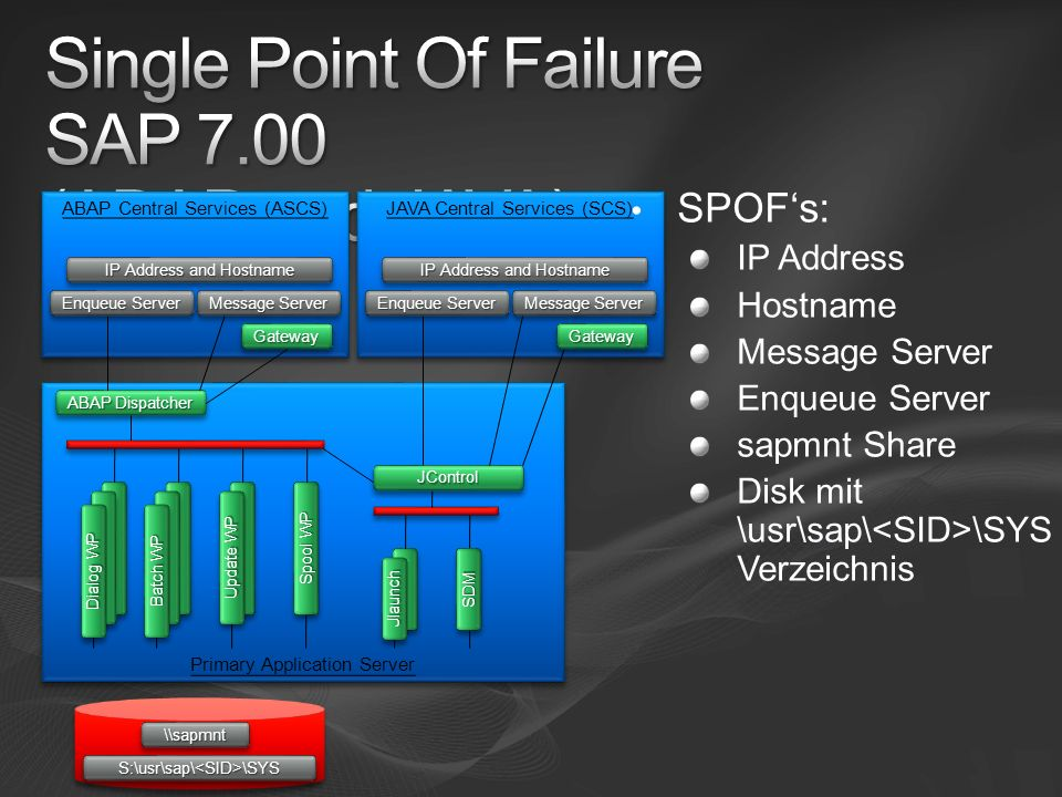 Single Point Of Failure SAP 7.00 (ABAP und JAVA)