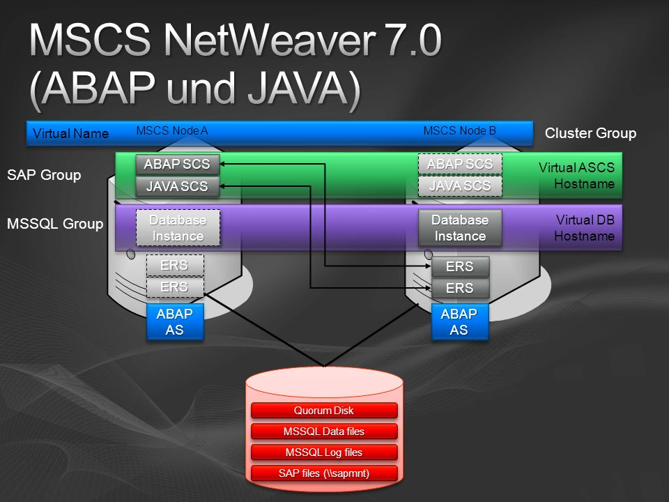 MSCS NetWeaver 7.0 (ABAP und JAVA)