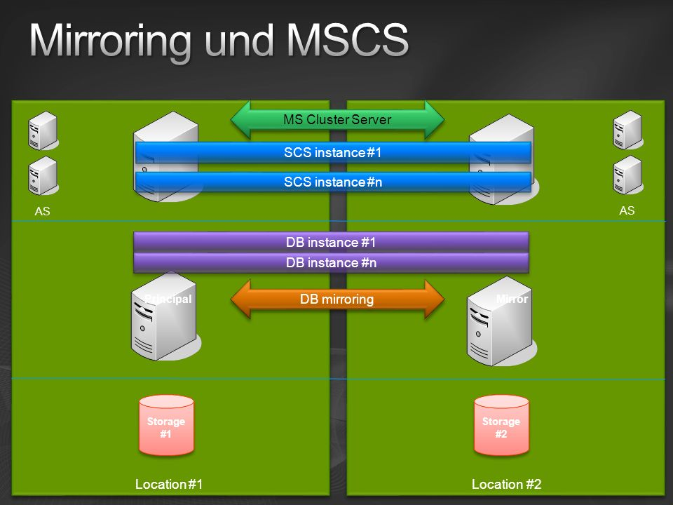 Mirroring und MSCS Location #1 MS Cluster Server Location #2