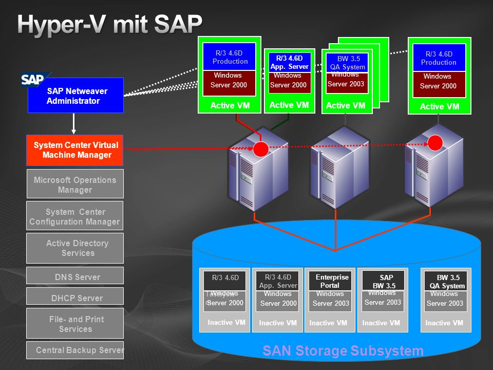 Hyper-V mit SAP SAN Storage Subsystem Windows Windows Windows Windows