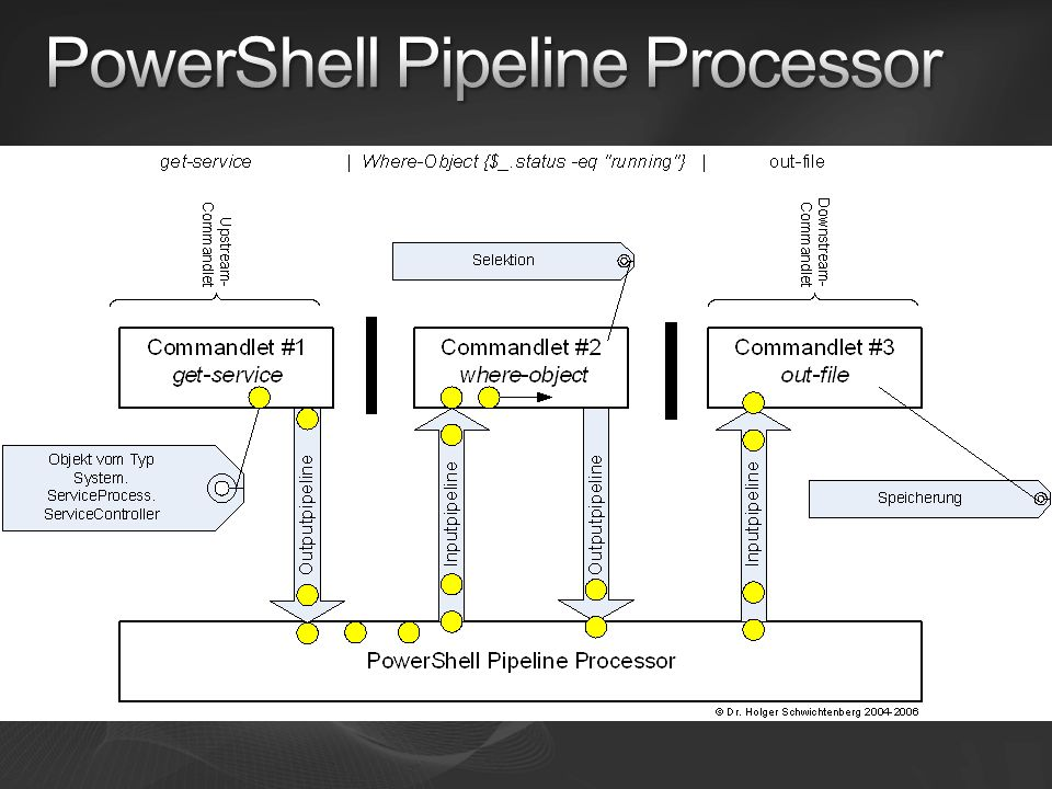 PowerShell Pipeline Processor