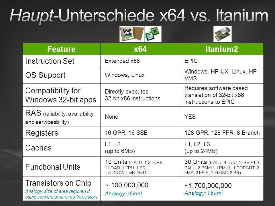 Haupt-Unterschiede x64 vs. Itanium