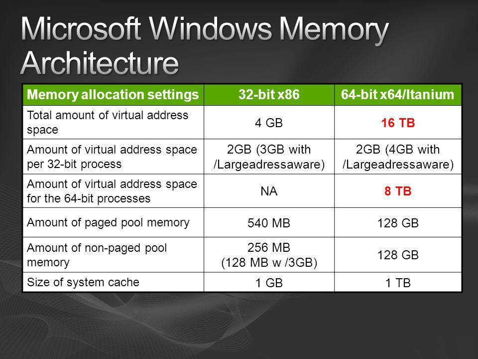Microsoft Windows Memory Architecture