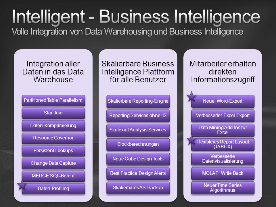 Intelligent - Business Intelligence Volle Integration von Data Warehousing und Business Intelligence