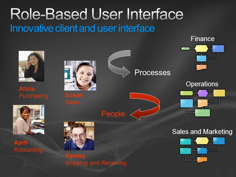 Role-Based User Interface Innovative client and user interface