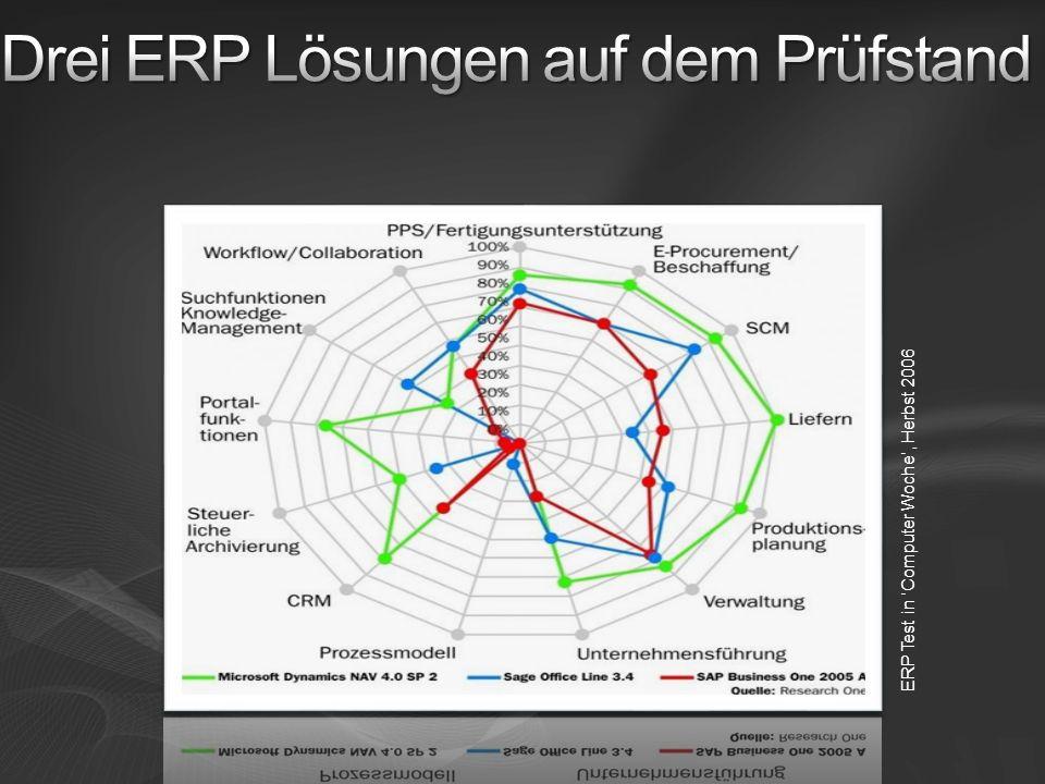 Drei ERP Lösungen auf dem Prüfstand