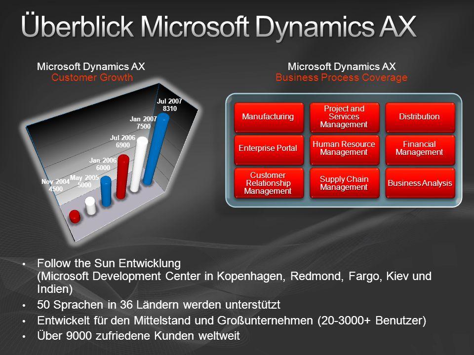 Überblick Microsoft Dynamics AX