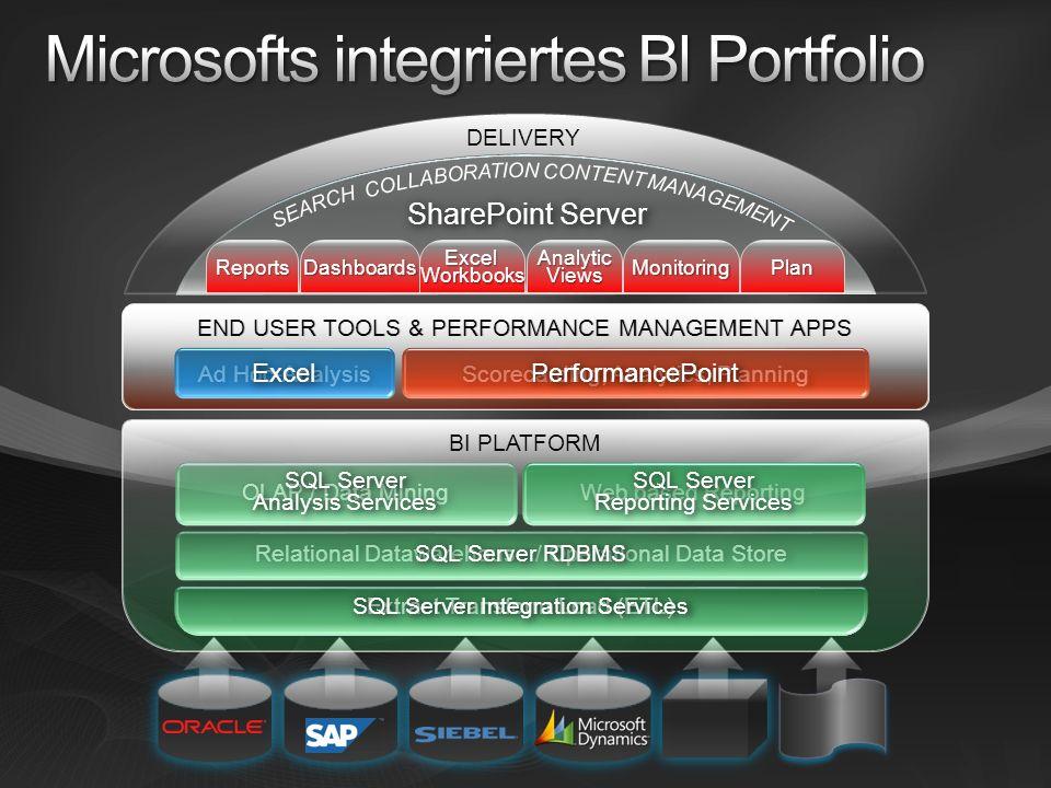 Microsofts integriertes Bl Portfolio