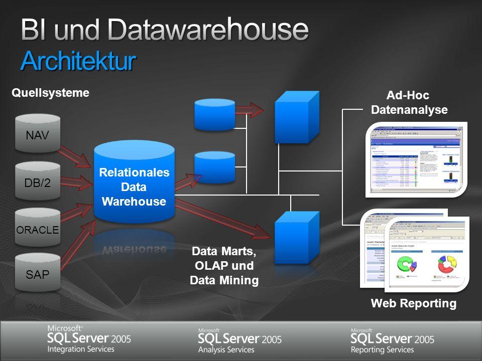 BI und Datawarehouse Architektur
