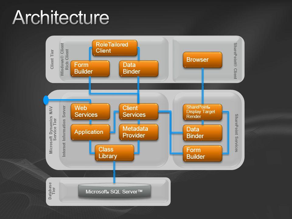 Microsoft Dynamics NAV Service Tier Internet Information Server