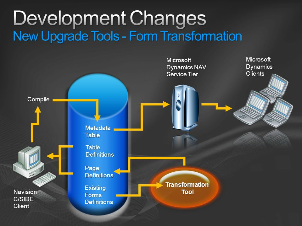 Development Changes New Upgrade Tools - Form Transformation