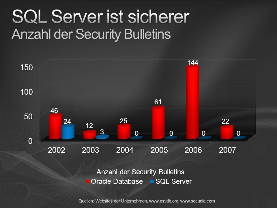SQL Server ist sicherer Anzahl der Security Bulletins