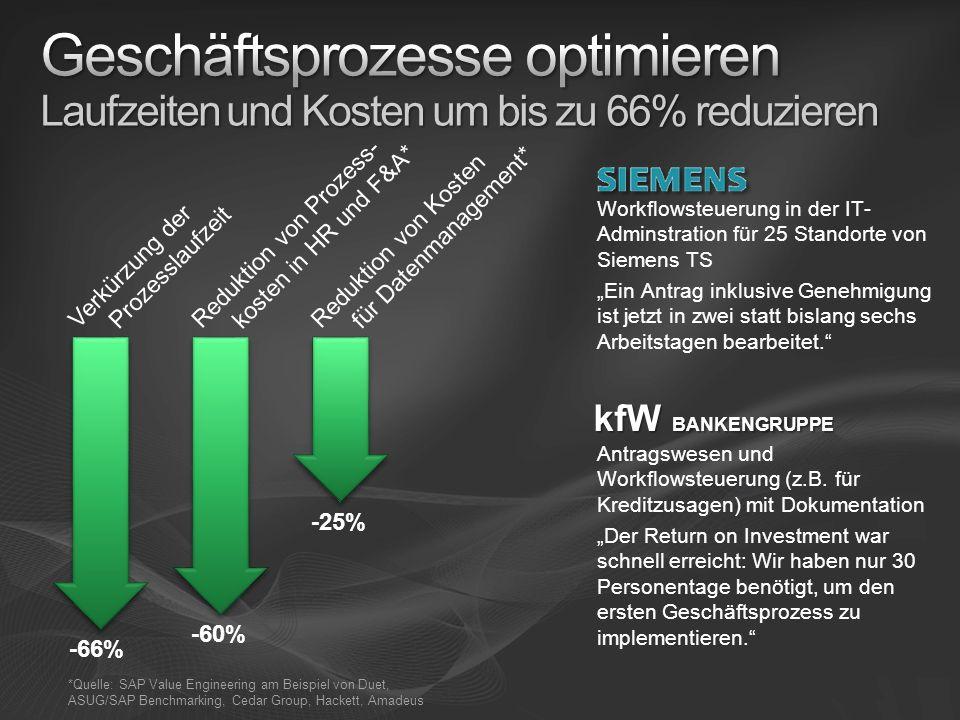 Geschäftsprozesse optimieren Laufzeiten und Kosten um bis zu 66% reduzieren