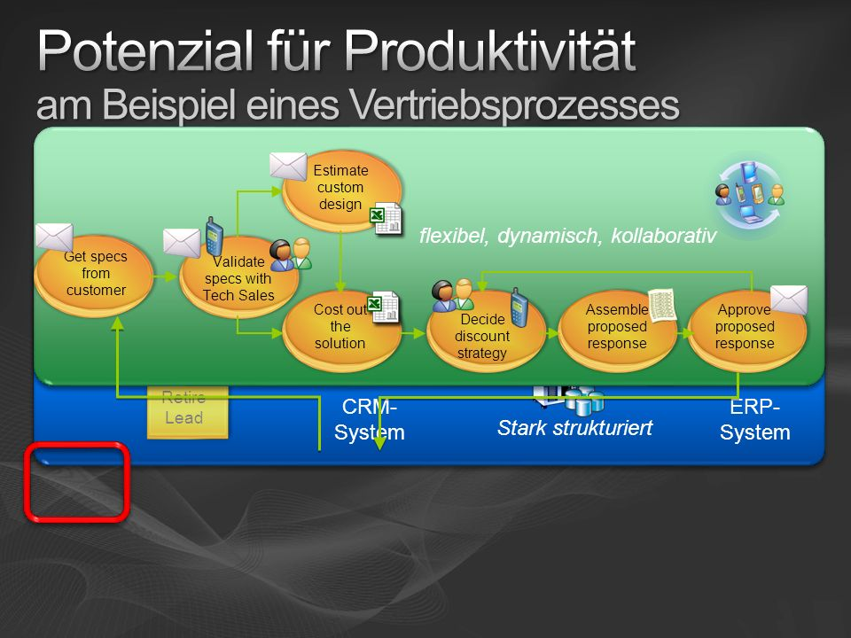 Potenzial für Produktivität am Beispiel eines Vertriebsprozesses