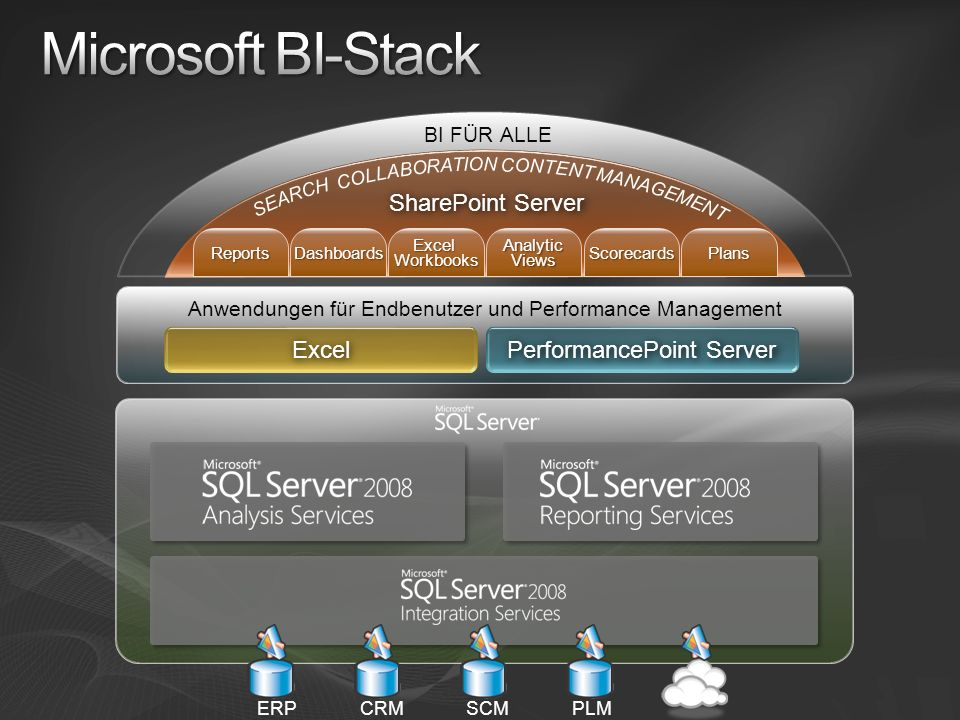 Microsoft BI-Stack Excel PerformancePoint Server SharePoint Server