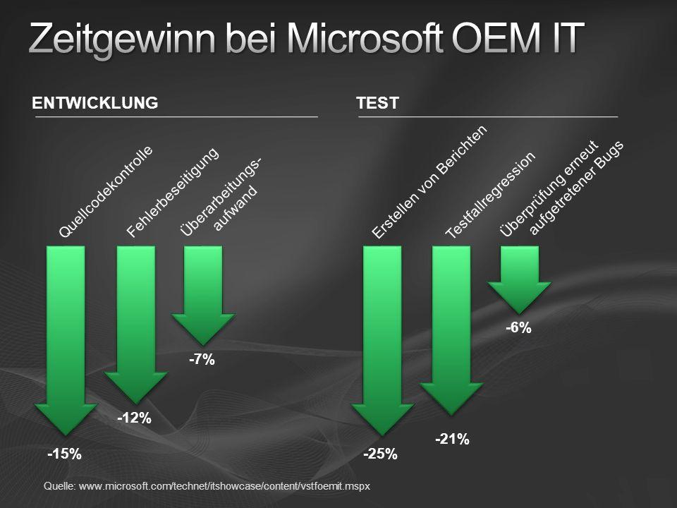 Zeitgewinn bei Microsoft OEM IT