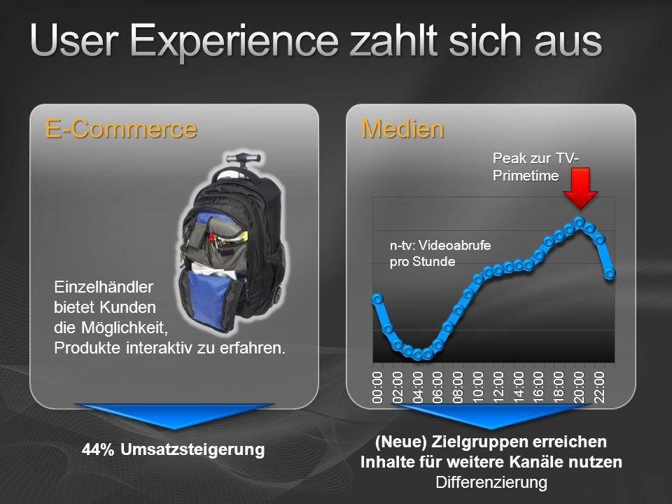 User Experience zahlt sich aus