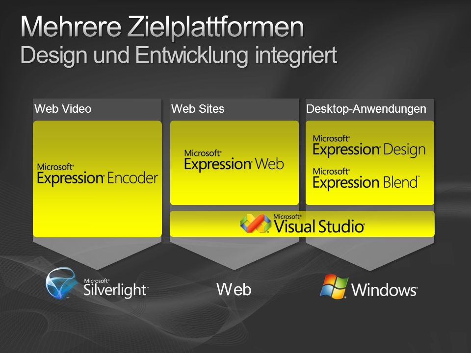 Mehrere Zielplattformen Design und Entwicklung integriert