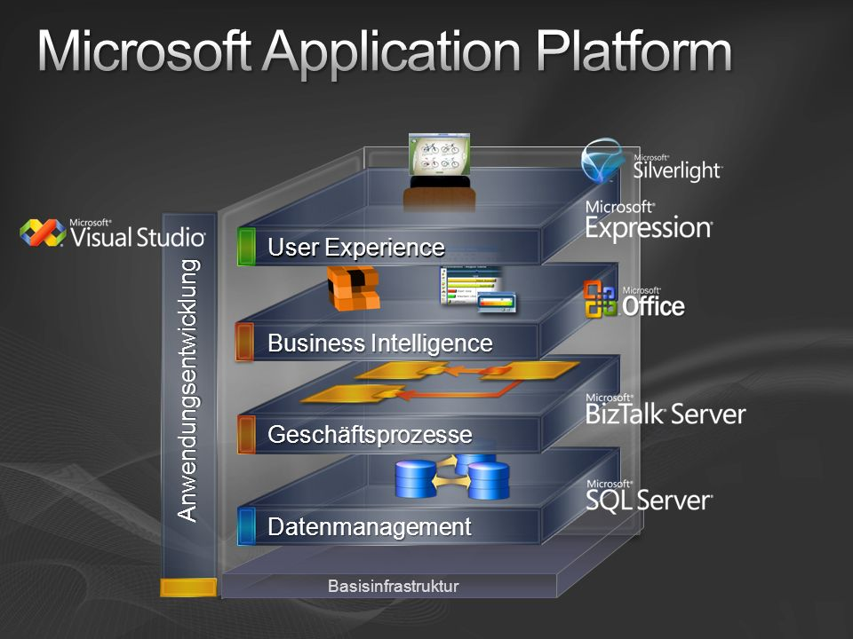 Microsoft Application Platform