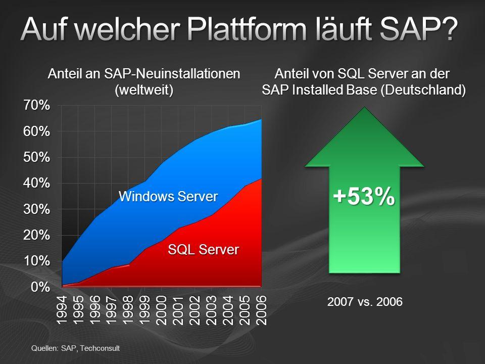 Auf welcher Plattform läuft SAP