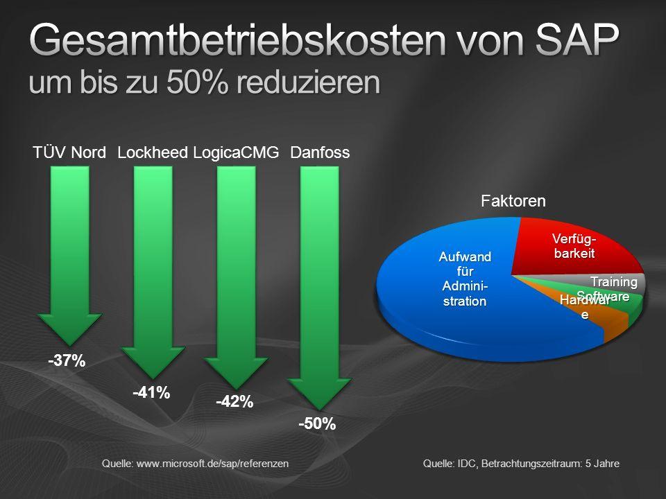 Gesamtbetriebskosten von SAP um bis zu 50% reduzieren