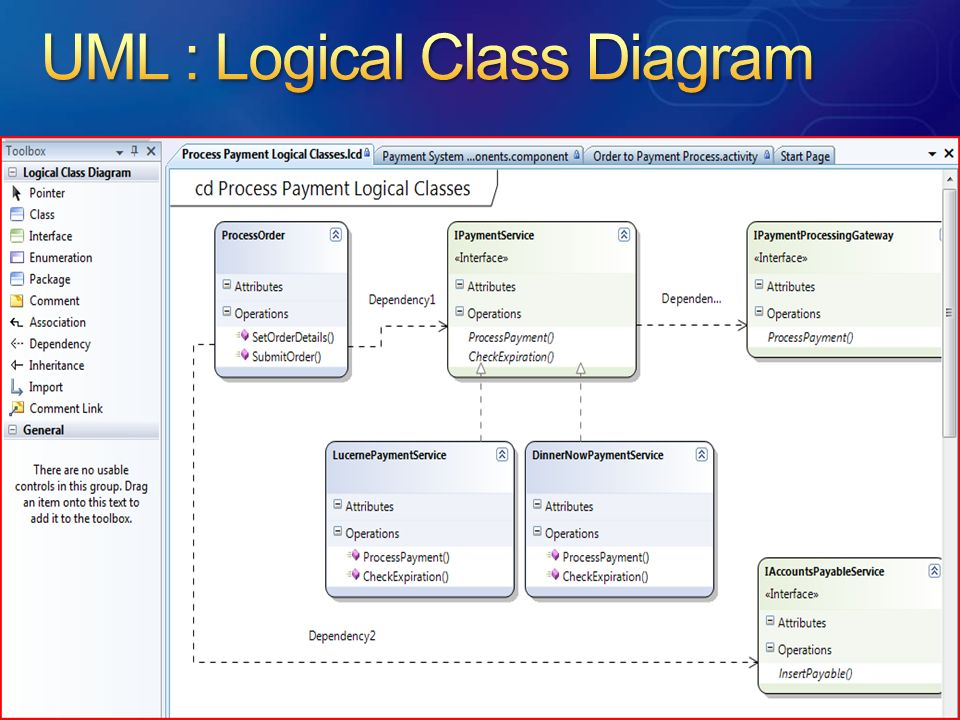 UML : Logical Class Diagram