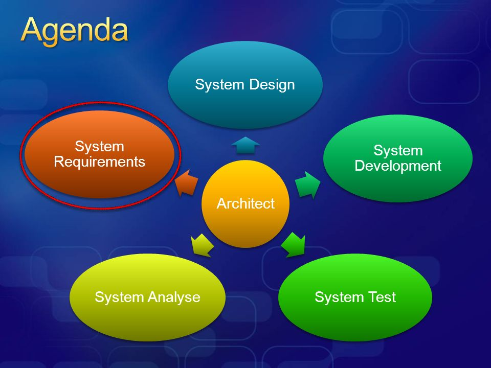 Agenda Architect System Design System Development System Test