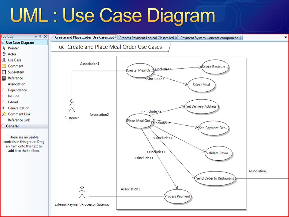 UML : Use Case Diagram OMG UML build on DSL's