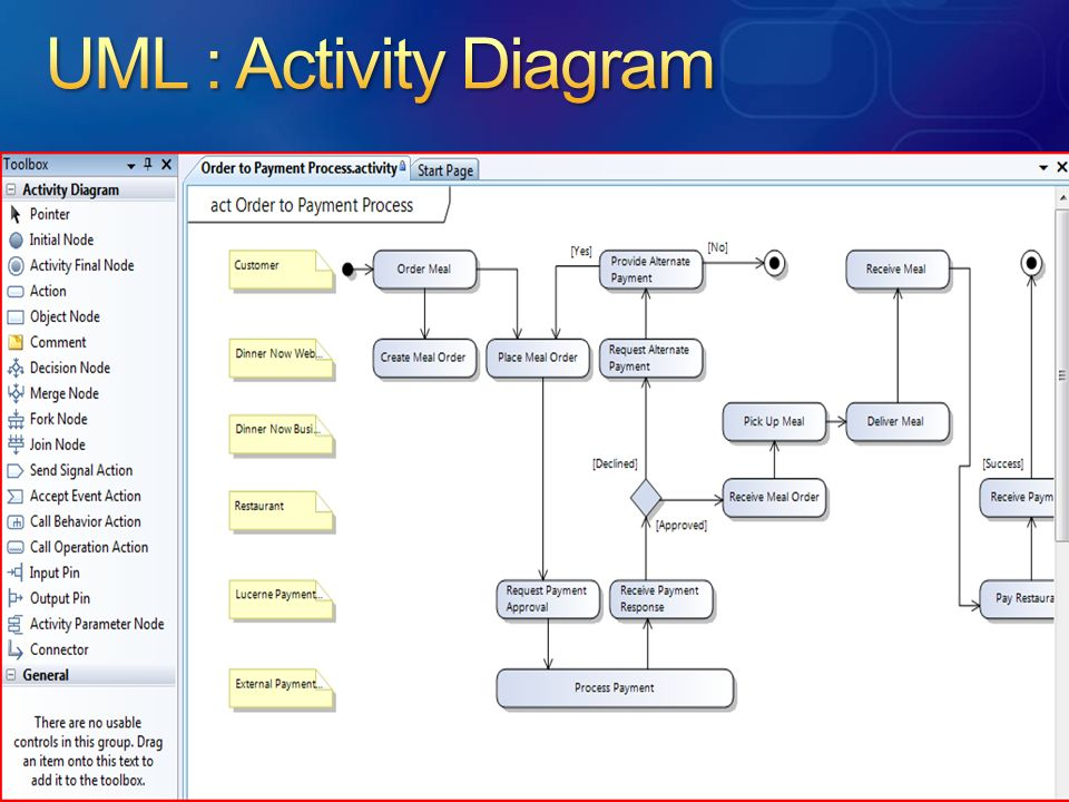 UML : Activity Diagram