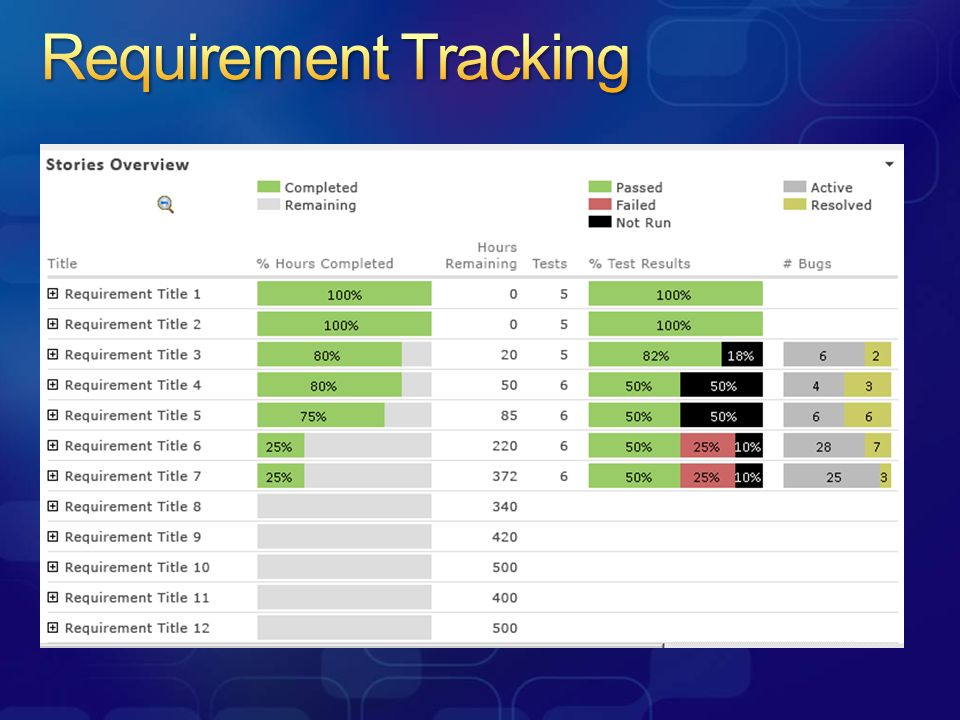 Requirement Tracking