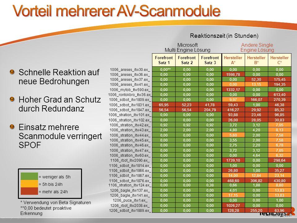 Vorteil mehrerer AV-Scanmodule