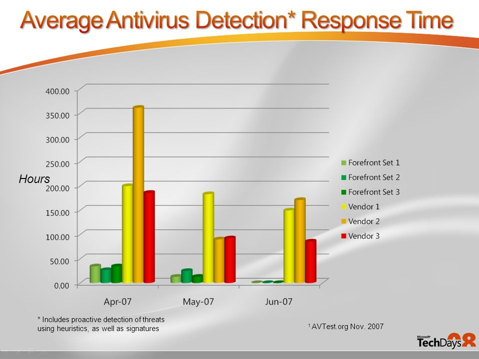 Average Antivirus Detection* Response Time