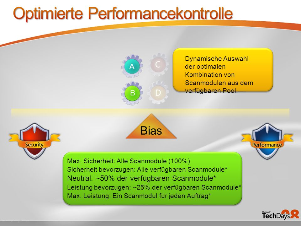 Optimierte Performancekontrolle