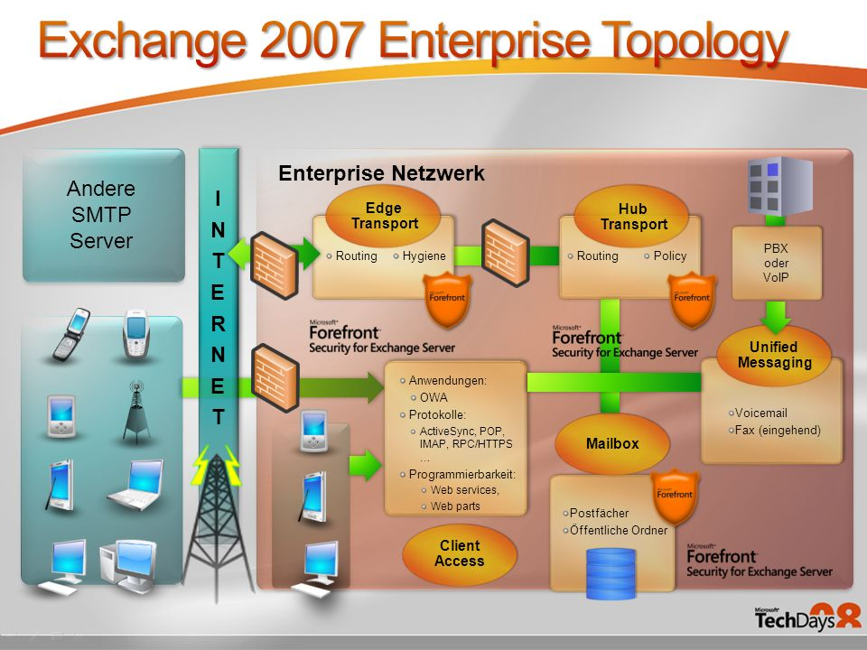 Exchange 2007 Enterprise Topology