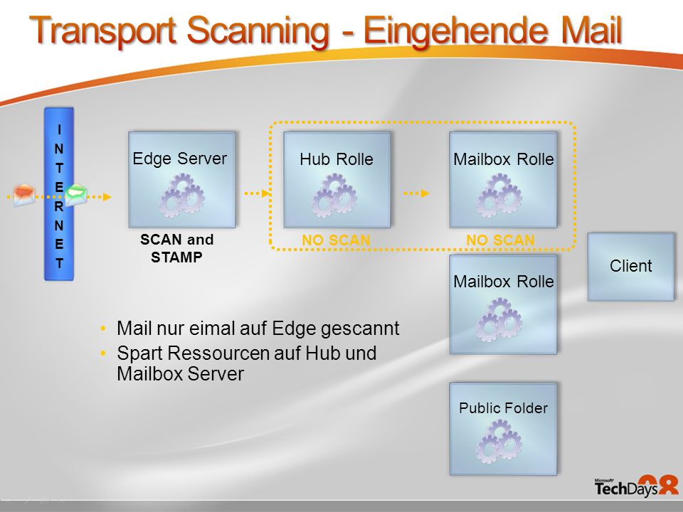 Transport Scanning - Eingehende Mail