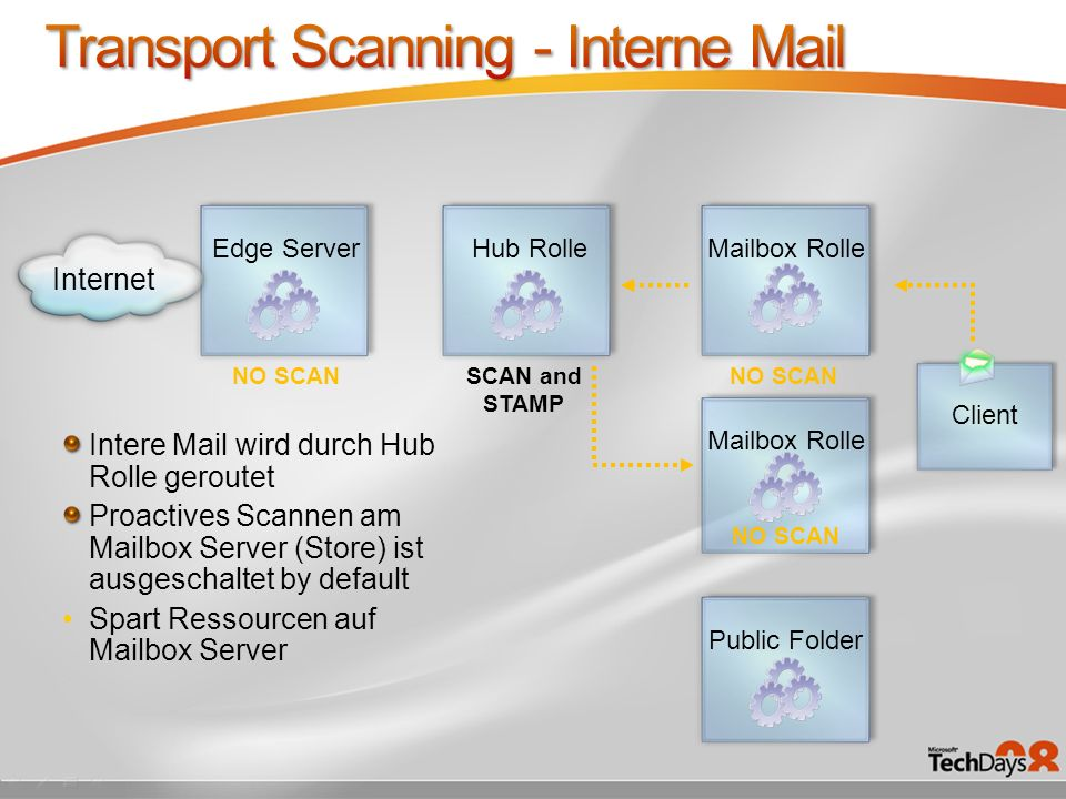 Transport Scanning - Interne Mail