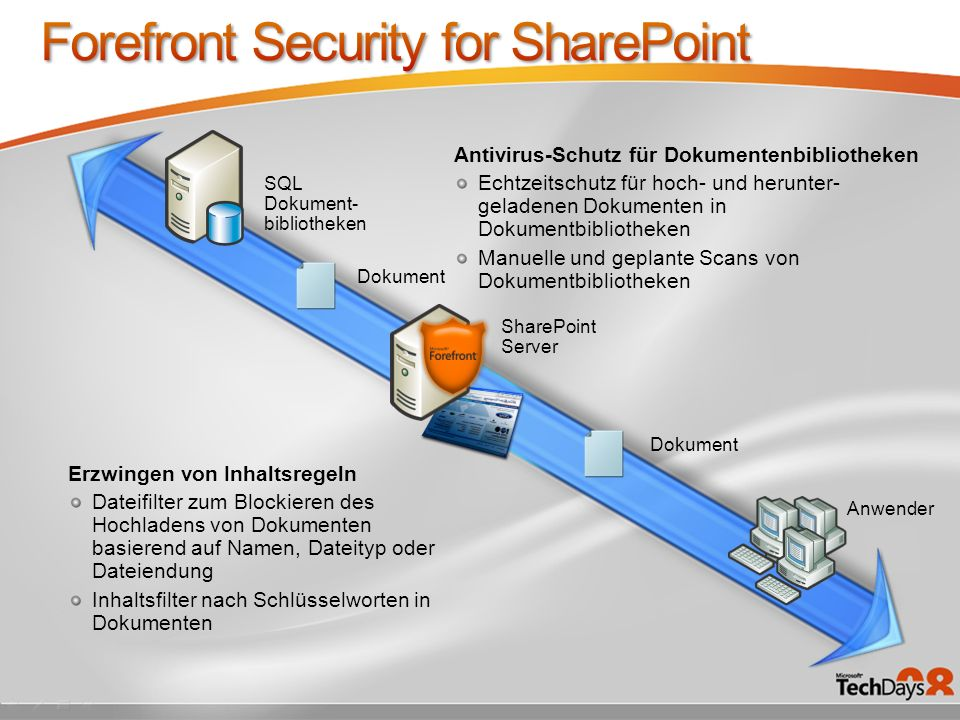 Forefront Security for SharePoint