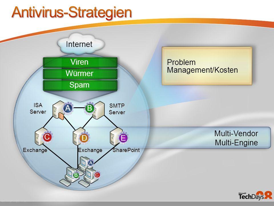 Antivirus-Strategien