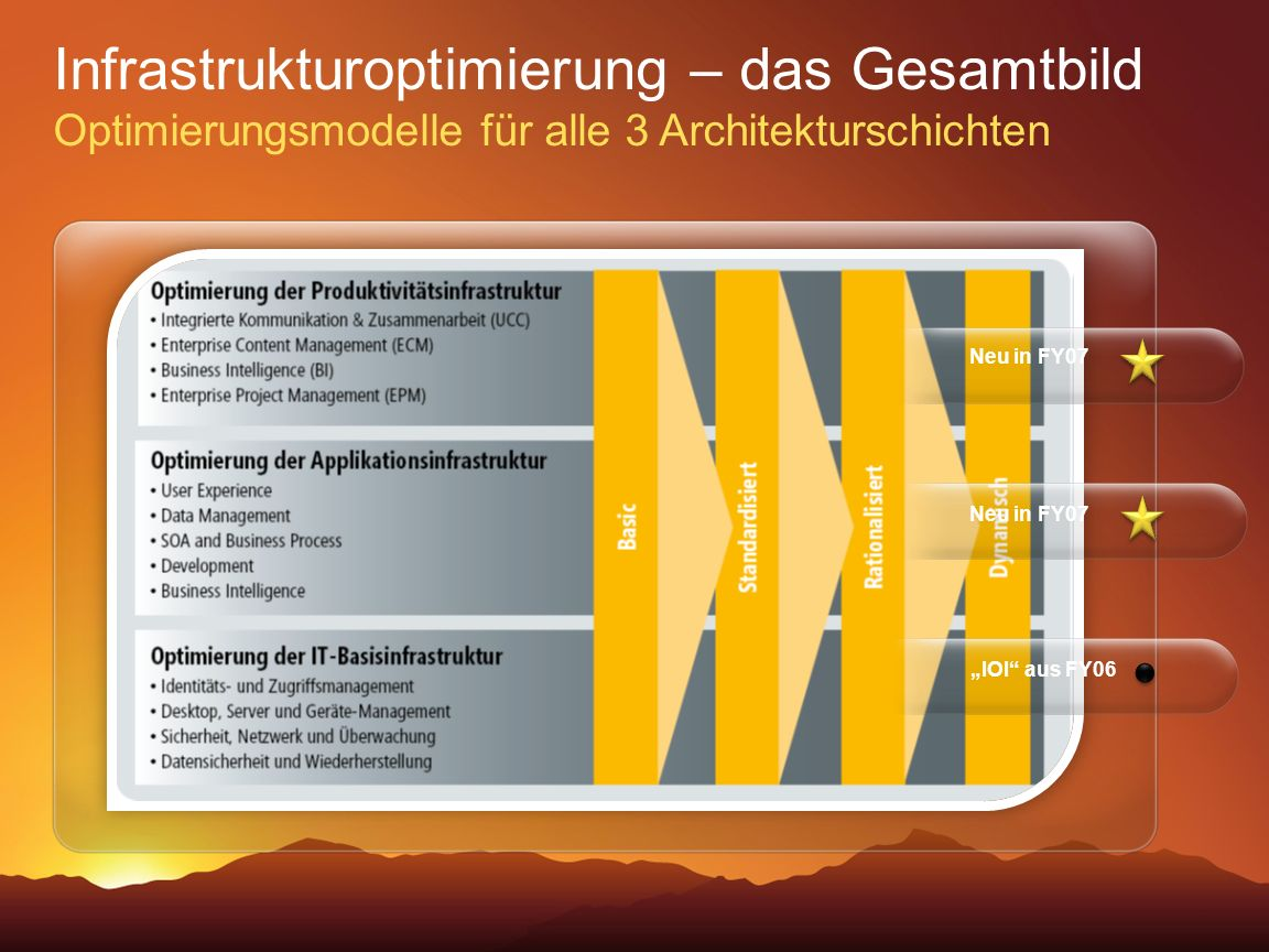 Business Value Launch 2006 3/28/2017 8:11 PM. Infrastrukturoptimierung – das Gesamtbild Optimierungsmodelle für alle 3 Architekturschichten.