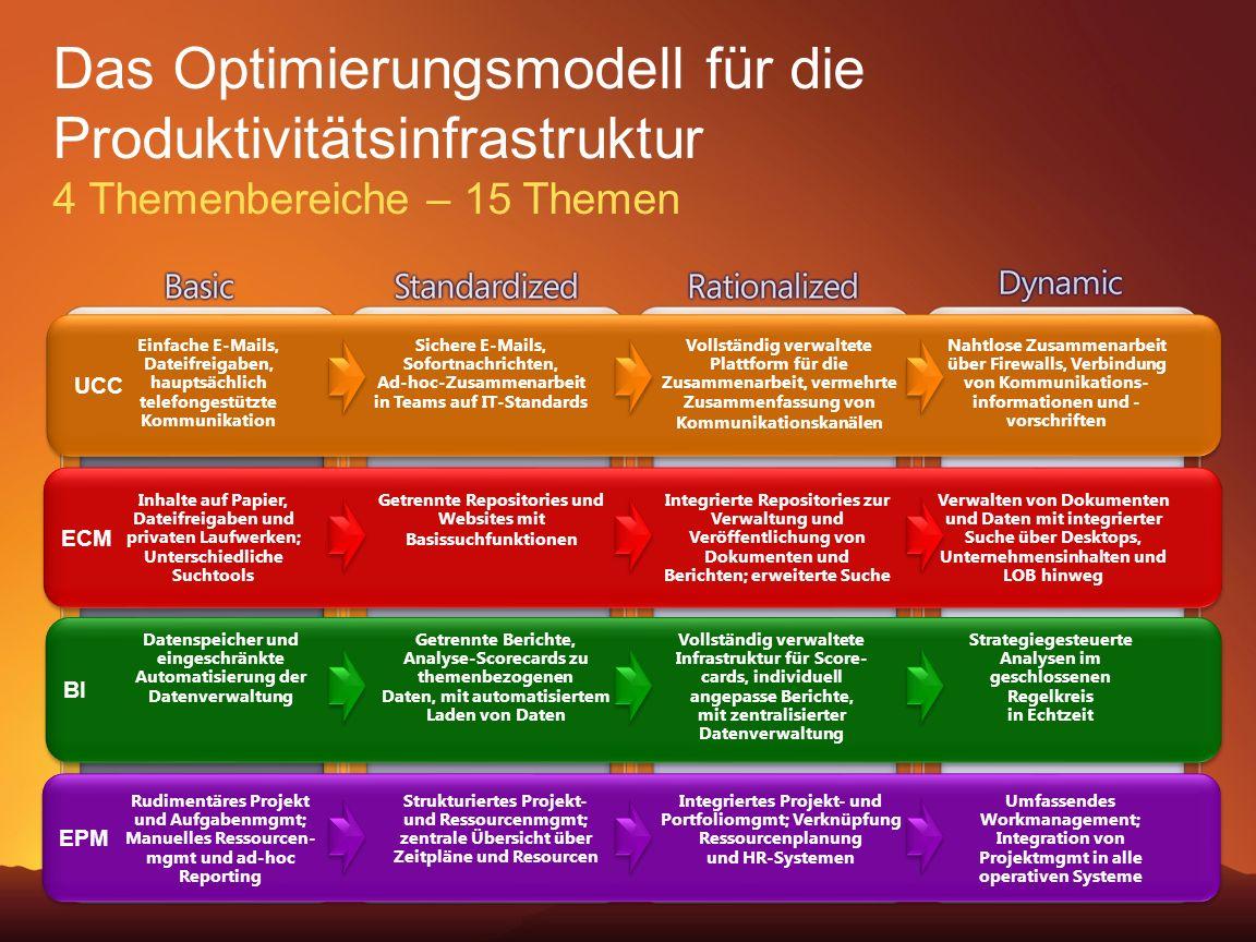 Business Value Launch 2006 3/28/2017 8:11 PM. Das Optimierungsmodell für die Produktivitätsinfrastruktur 4 Themenbereiche – 15 Themen.