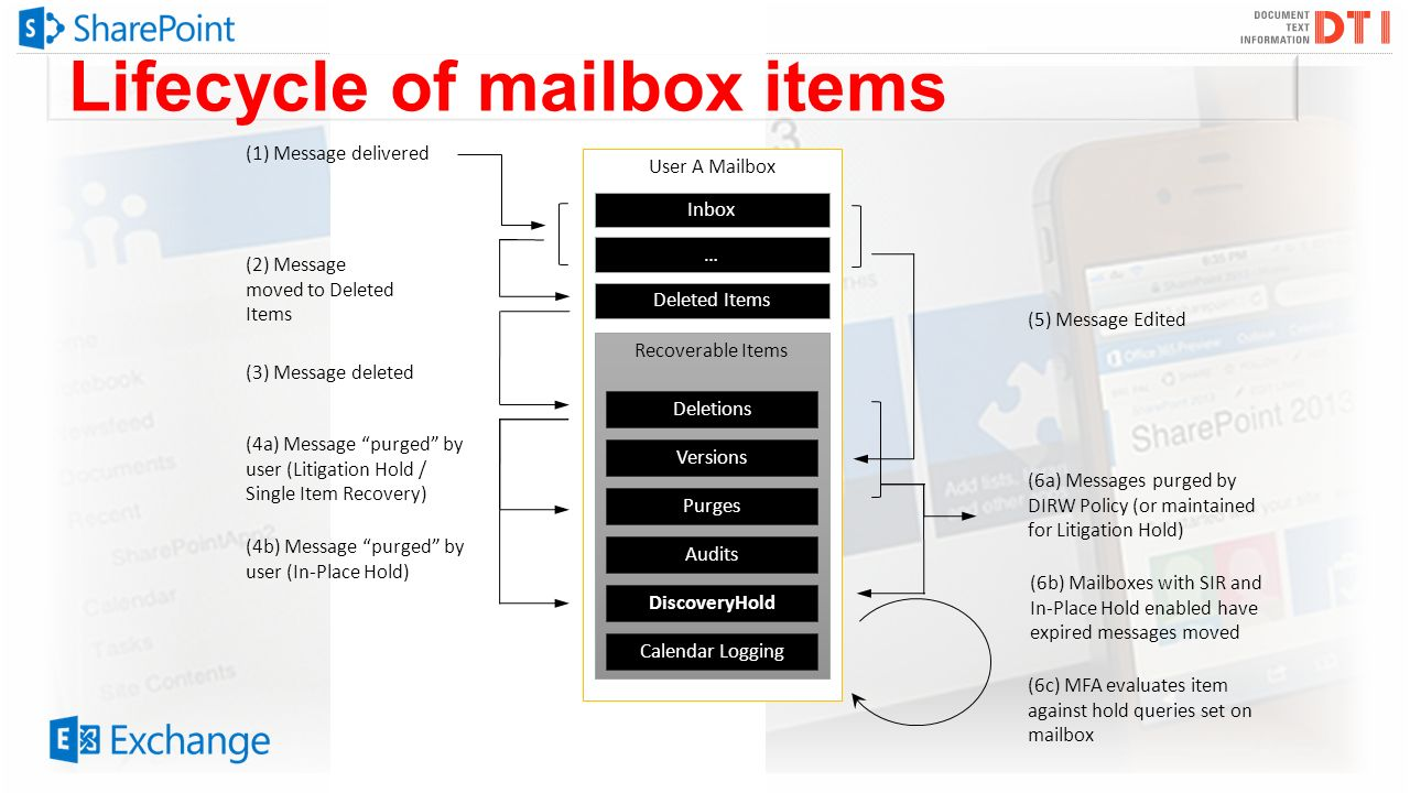 Lifecycle of mailbox items